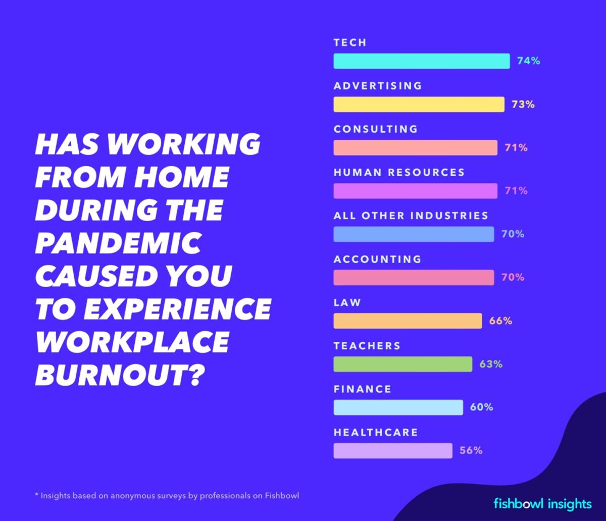 68% of workers are suffering from burnout due to full-time remote work